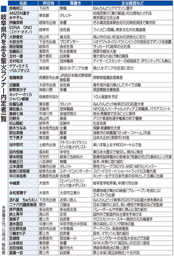 聖火リレーランナーで岐阜県を走るのは誰?